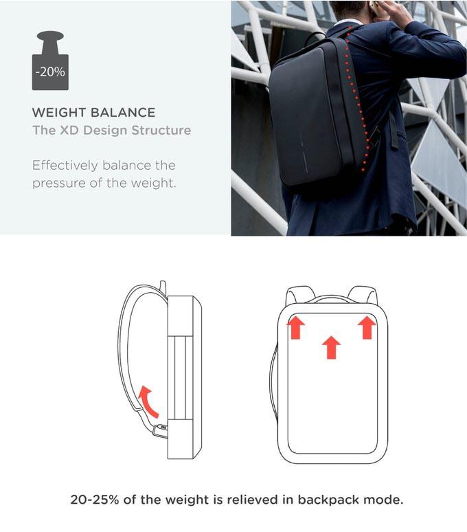 Raspodela težine - poslovni Boban torba za laptop